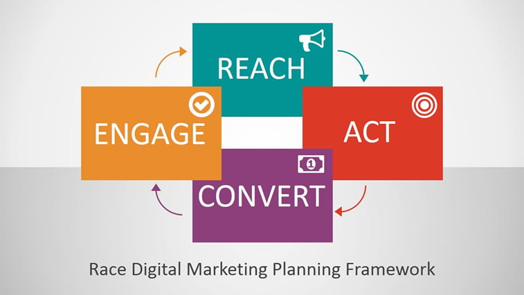 digital marketing race framework explained