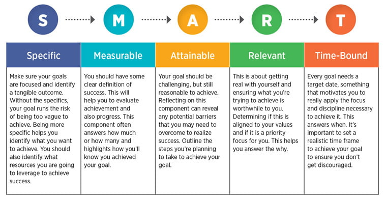 digital marketing smart goals explained