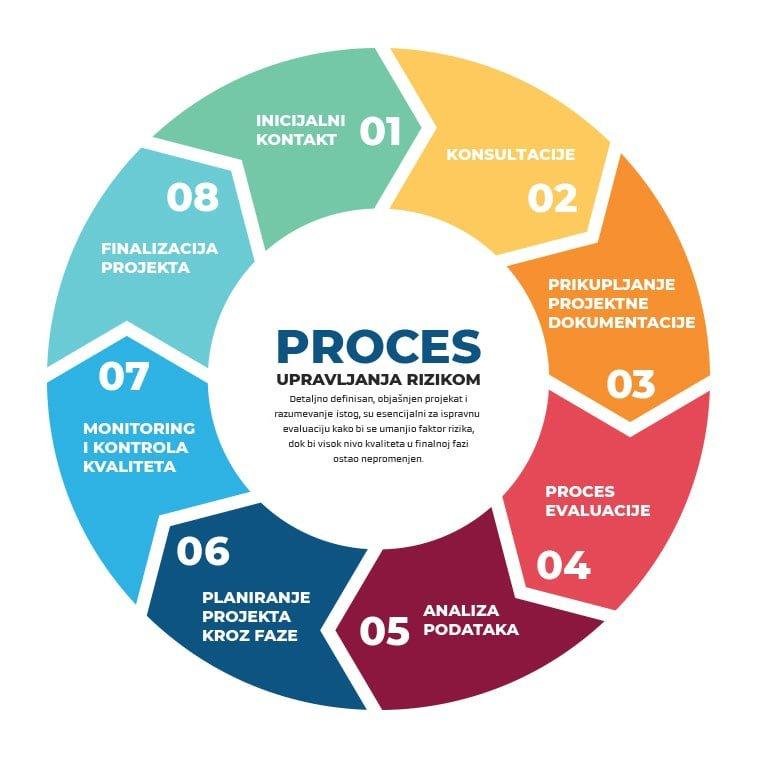 Proces upravljanja rizikom dijagram
