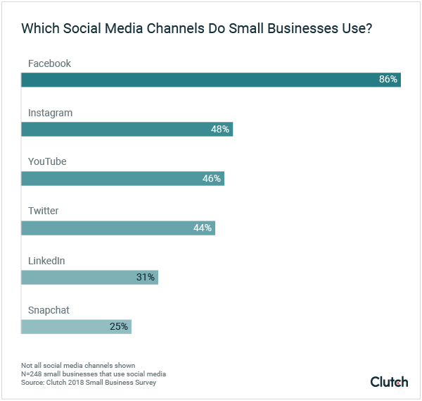small business social media usage graph