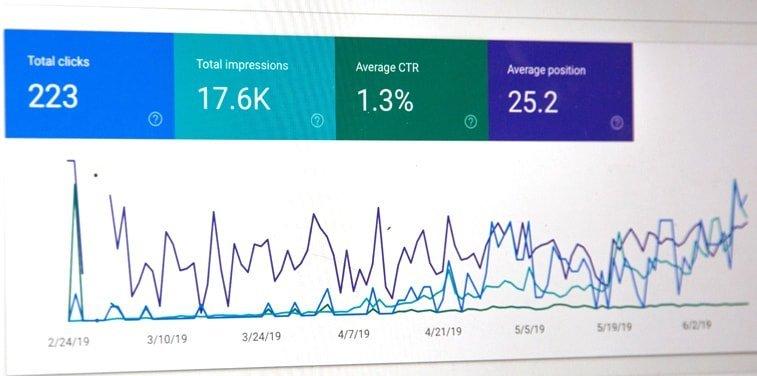 google analytics performance