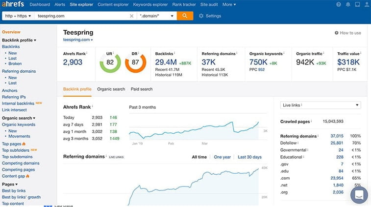 ahrefs website optimization tool