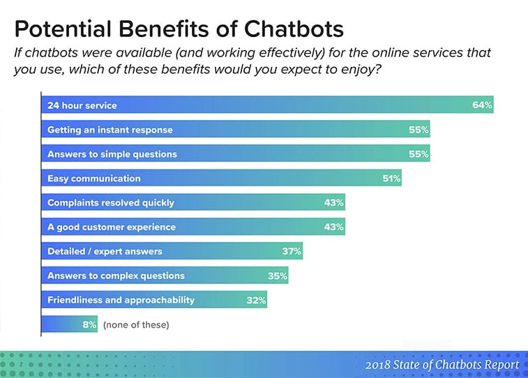 chatbots benefits for small business