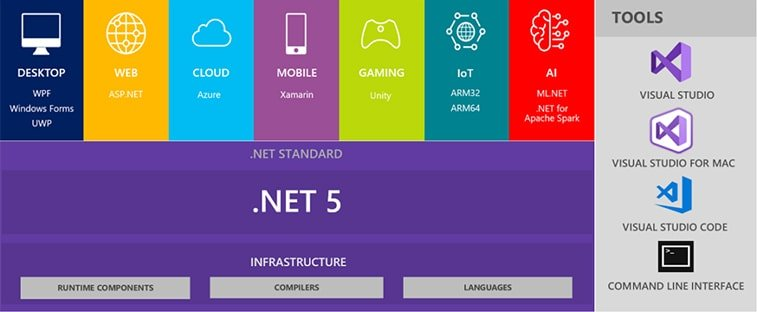dotnet 5 overview