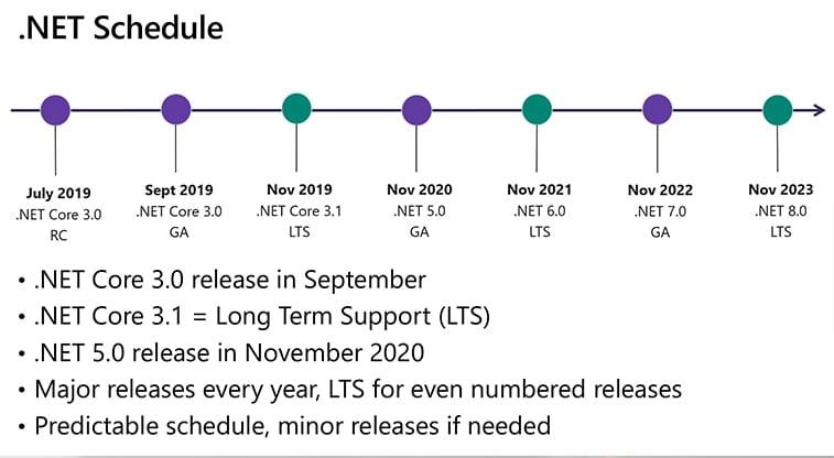 dotnet schedule
