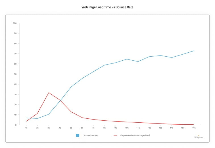 web page load time vs bounce rate