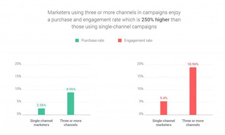 omnichannel marketing benefits
