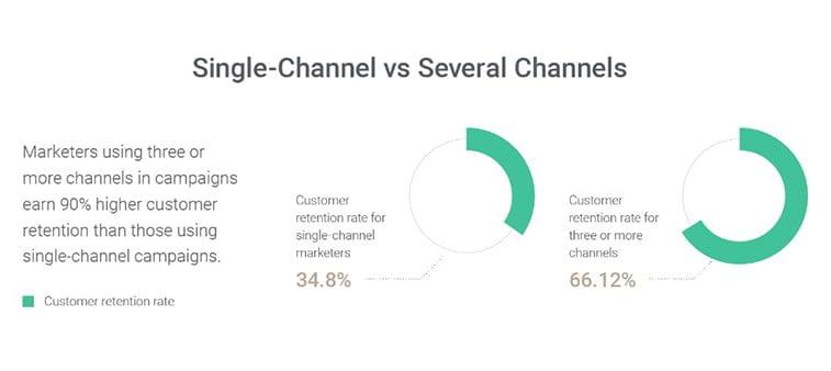 single channel vs omnichannel marketing