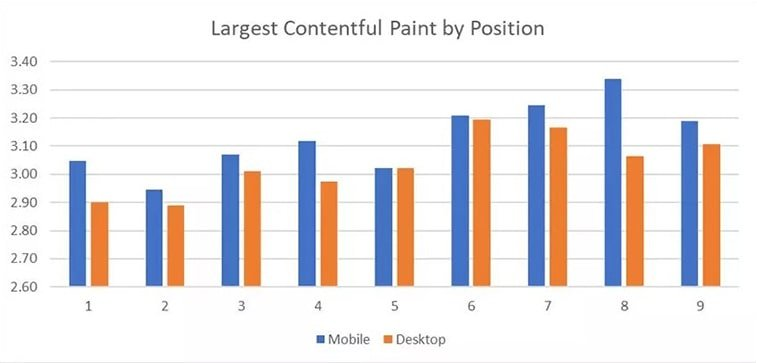 largest contentful paint example mobile desktop